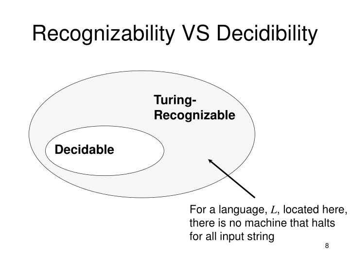 Recognizability VS Decidibility