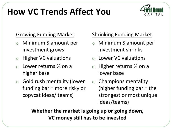 How VC Trends Affect You