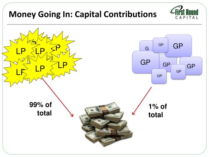 Money Going In: Capital Contributions