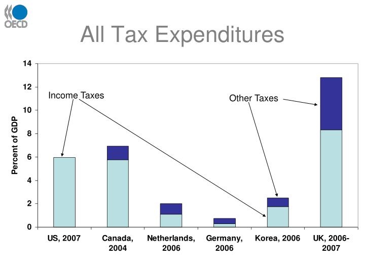 All Tax Expenditures
