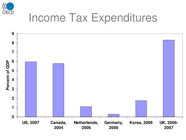 Income Tax Expenditures