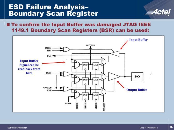 ESD Failure Analysis–