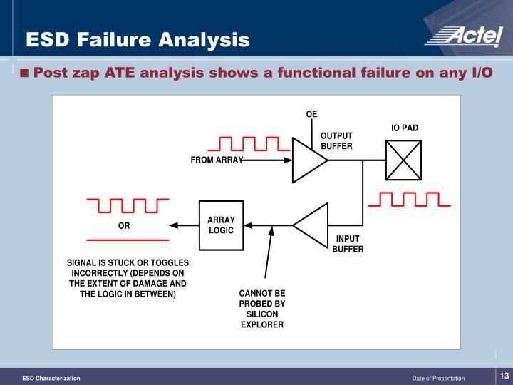 ESD Failure Analysis