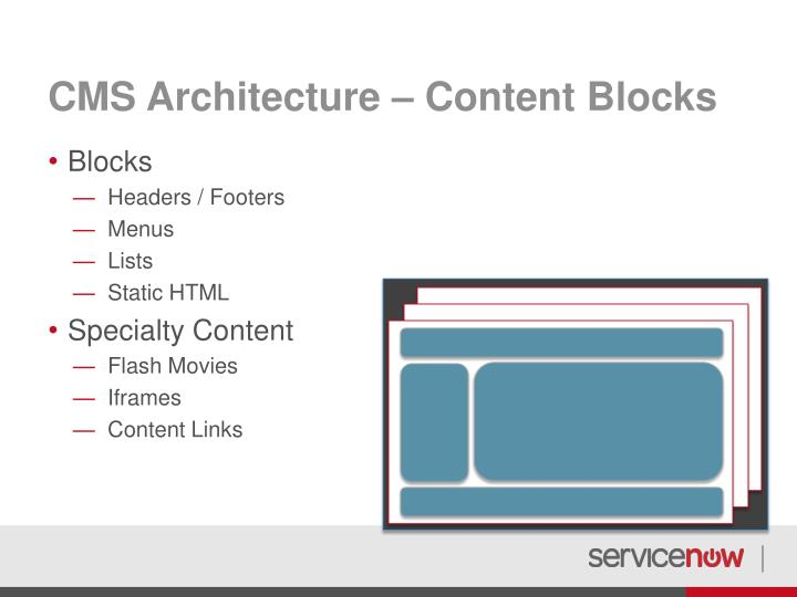 CMS Architecture – Content Blocks