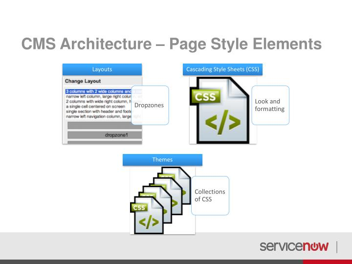 CMS Architecture – Page Style Elements