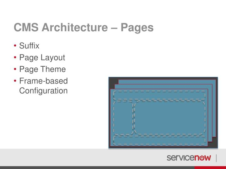 CMS Architecture – Pages