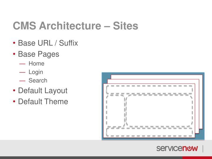 CMS Architecture – Sites