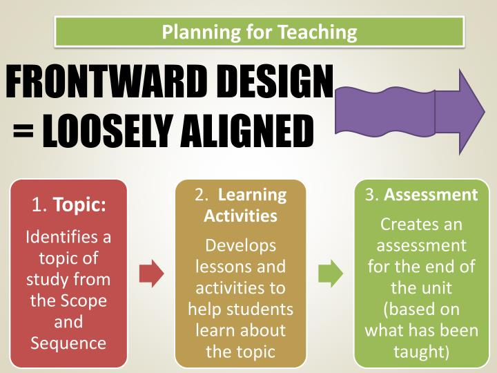 Planning for teaching