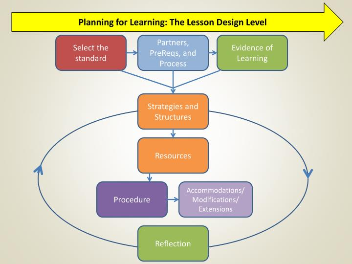 Planning for Learning: The Lesson Design Level