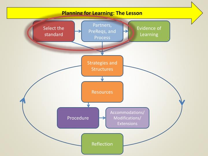 Planning for Learning: The Lesson