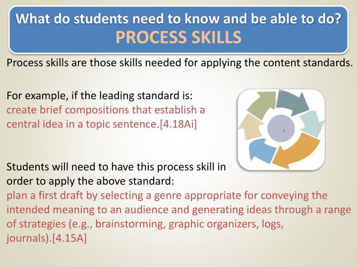 What do students need to know and be able to do?
