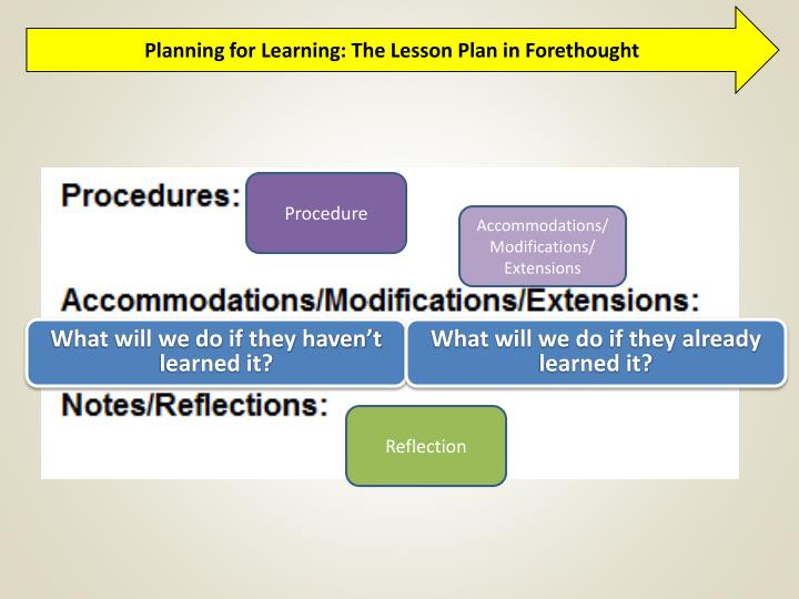 Planning for Learning: The Lesson Plan in Forethought