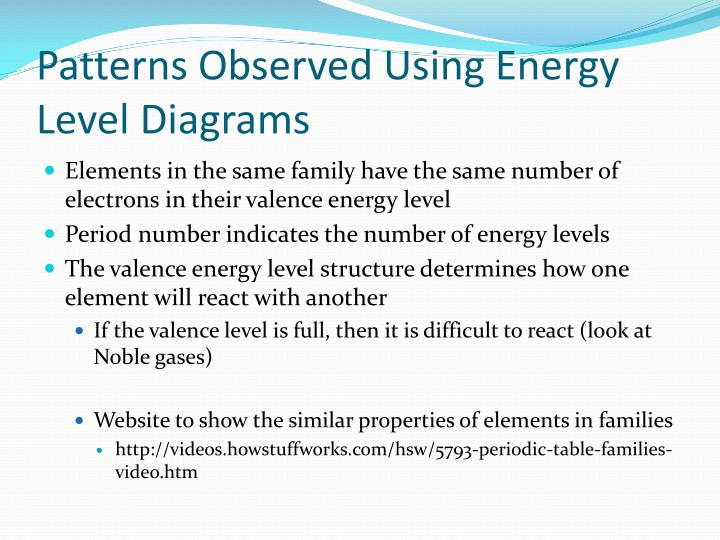 Patterns Observed Using Energy Level