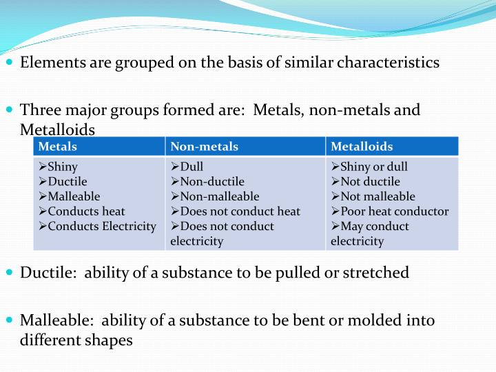 Elements are grouped on the basis of similar characteristics