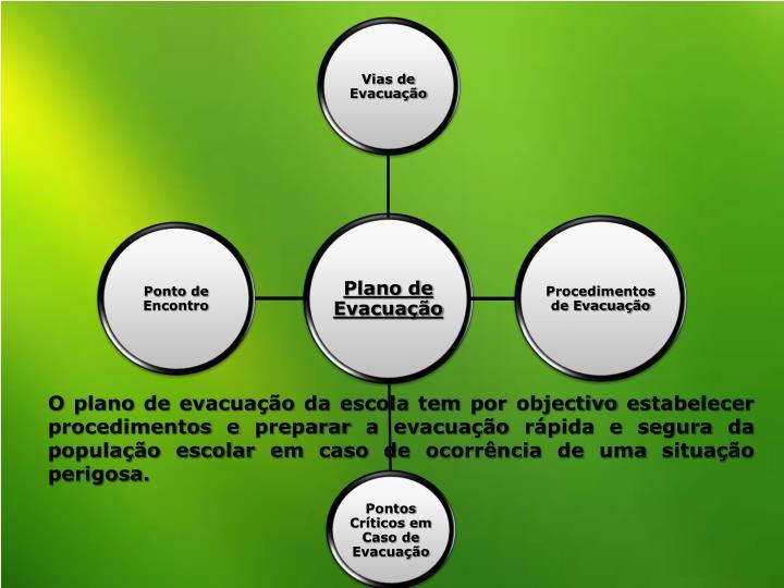 O plano de evacuação da escola tem por objectivo estabelecer procedimentos e preparar a evacuação rápida e segura da população escolar em caso de ocorrência de uma situação perigosa.