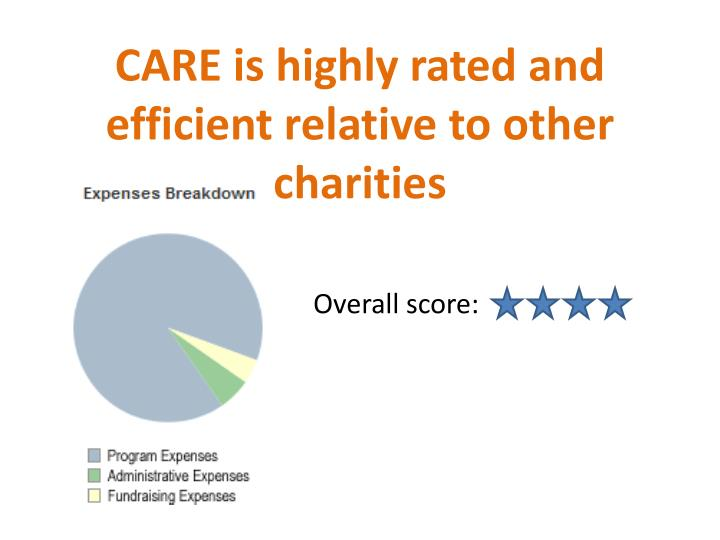 CARE is highly rated and efficient relative to other charities