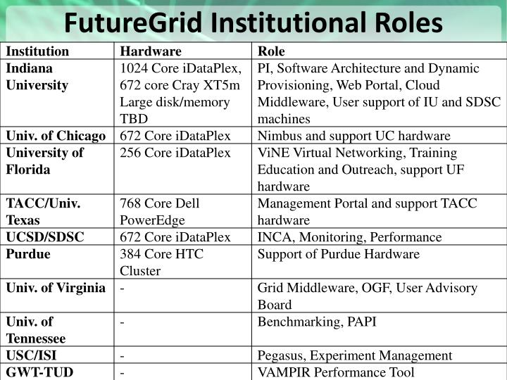 FutureGrid Institutional Roles