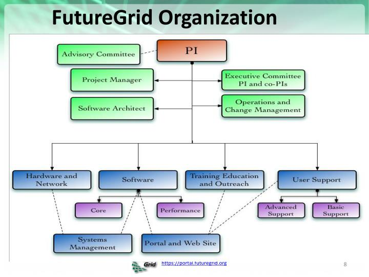 FutureGrid Organization