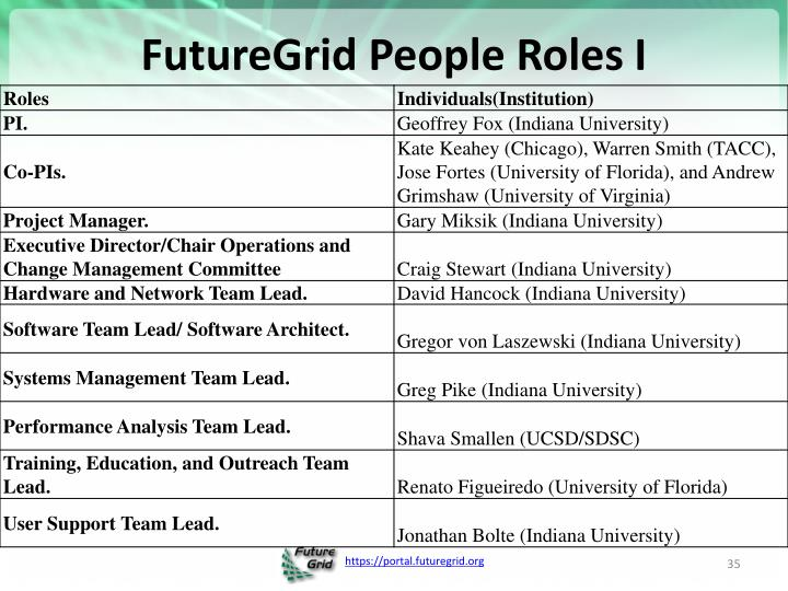FutureGrid People Roles I