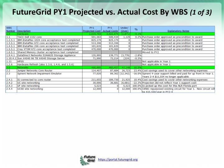 FutureGrid PY1 Projected vs. Actual Cost By WBS