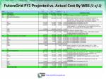 futuregrid py1 projected vs actual cost by wbs 3 of 3