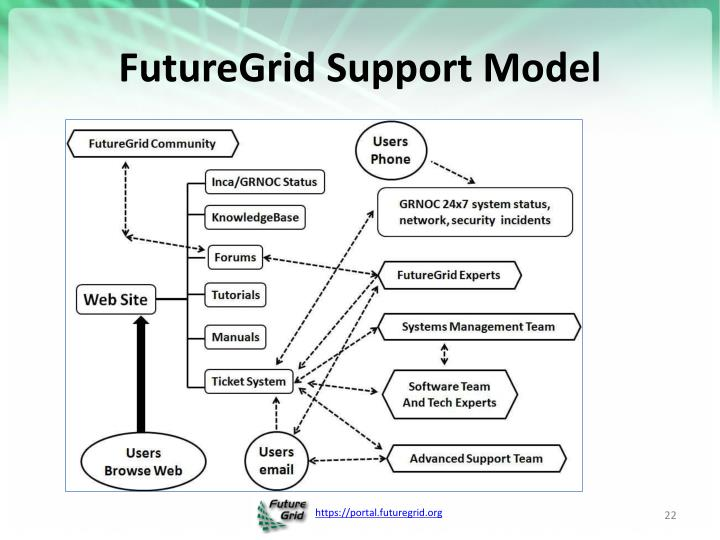 FutureGrid Support