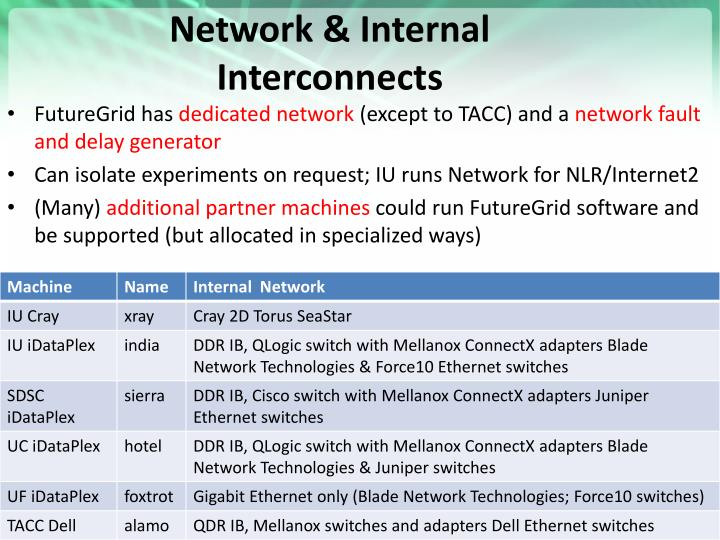Network & Internal Interconnects