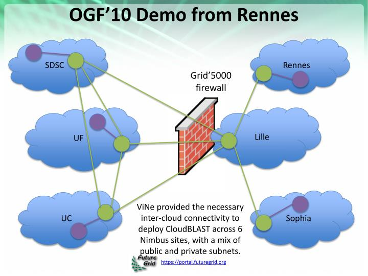 OGF'10 Demo from Rennes