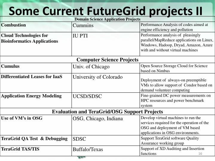 Some Current FutureGrid projects II