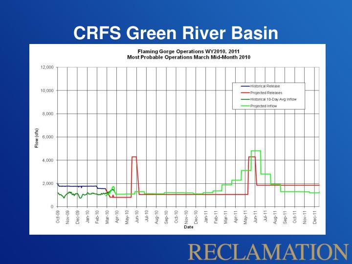 CRFS Green River Basin