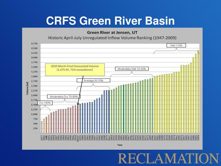 CRFS Green River Basin