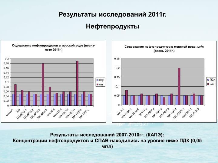 Результаты исследований 2007-2010гг. (КАПЭ):