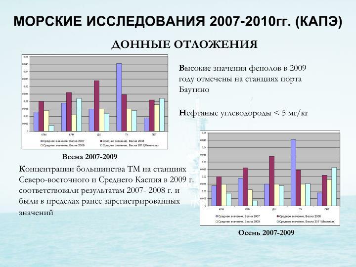 МОРСКИЕ ИССЛЕДОВАНИЯ 2007-2010гг. (КАПЭ)
