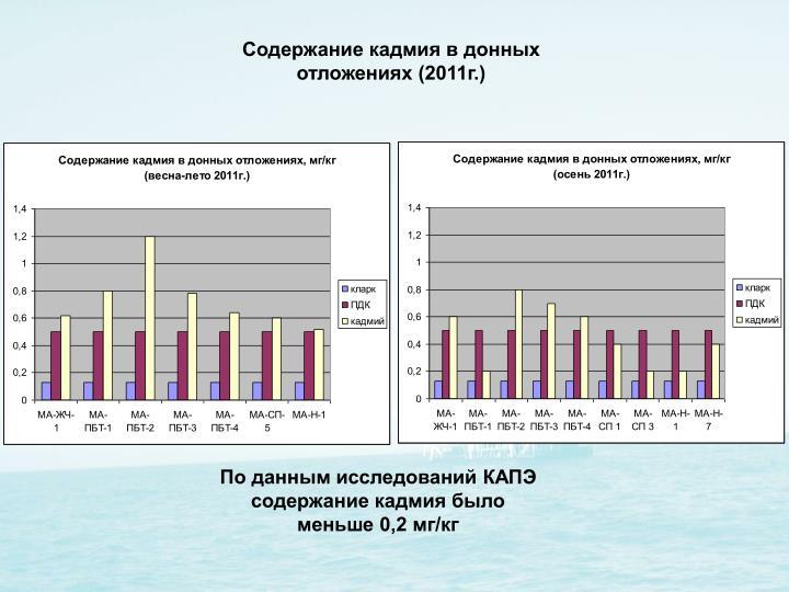 Содержание кадмия в донных отложениях (2011г.)
