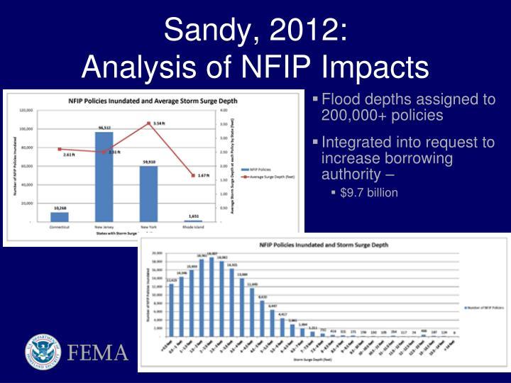 Sandy, 2012: