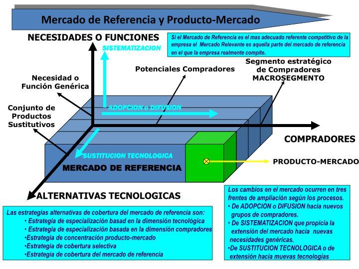Mercado de Referencia y Producto-Mercado