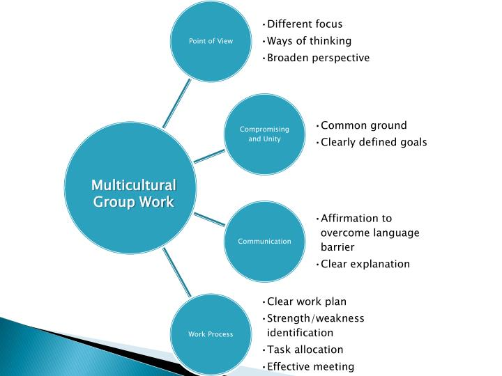 Multicultural Group Work