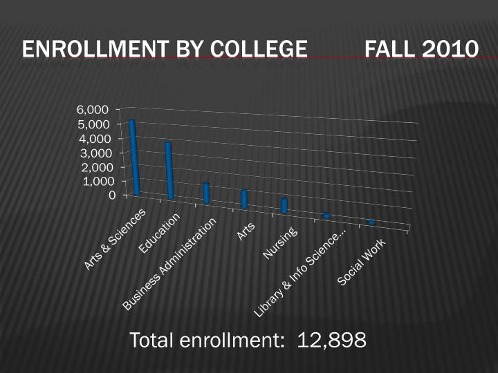 Enrollment by college         fall 2010