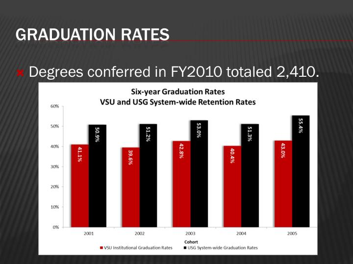 Degrees conferred in FY2010 totaled 2,410.