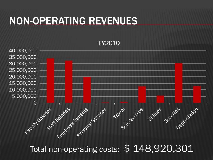 Non-operating revenues