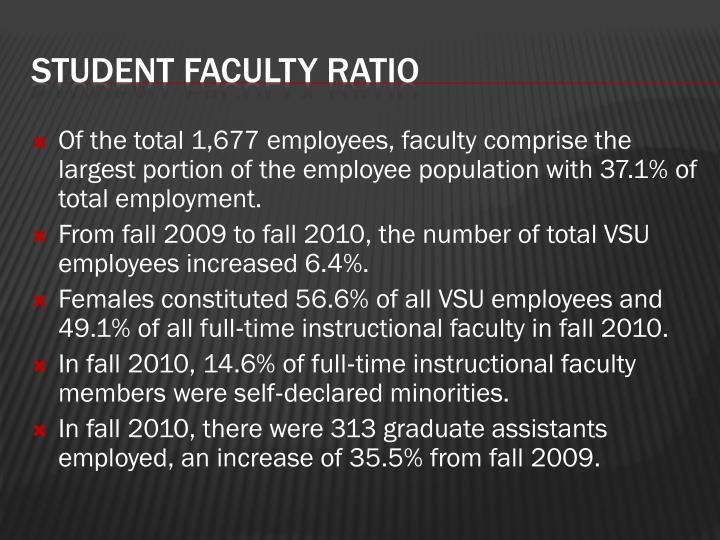 Of the total 1,677 employees, faculty comprise the largest portion of the employee population with 37.1% of total employment.