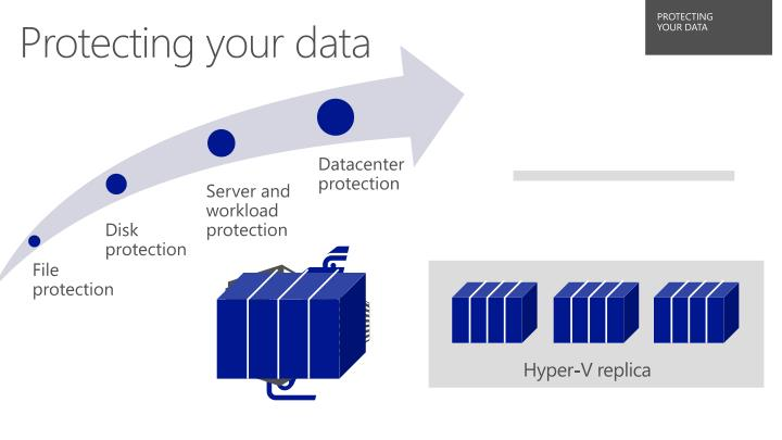 Protecting your data1