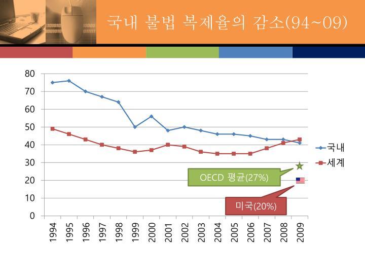 국내 불법 복제율의 감소