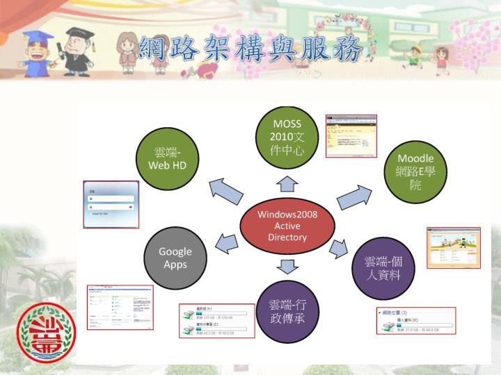 網路架構與服務