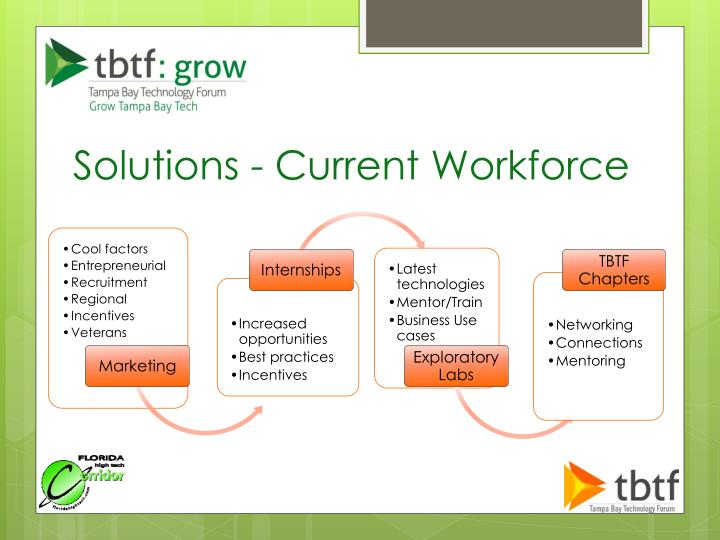 Solutions - Current Workforce