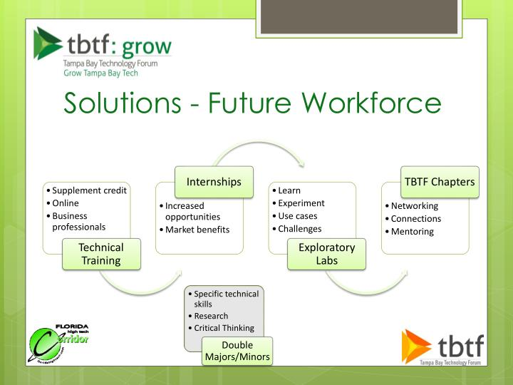 Solutions - Future Workforce