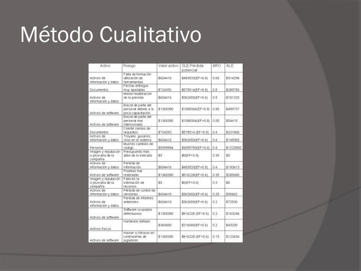 Método Cualitativo