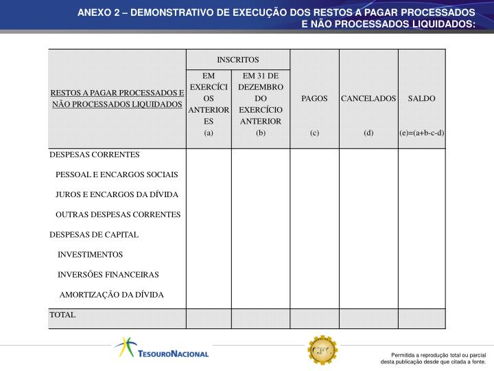 ANEXO 2 – DEMONSTRATIVO DE EXECUÇÃO DOS RESTOS A PAGAR PROCESSADOS