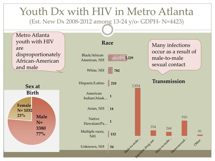 Youth dx with hiv in metro atlanta est new dx 2008 2012 among 13 24 y o gdph n 4423