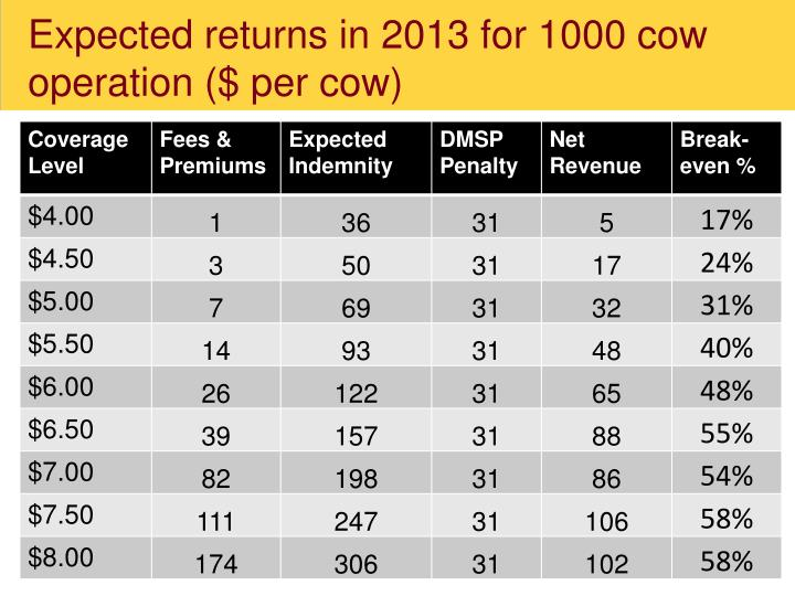 Expected returns in 2013 for 1000 cow operation ($ per cow)